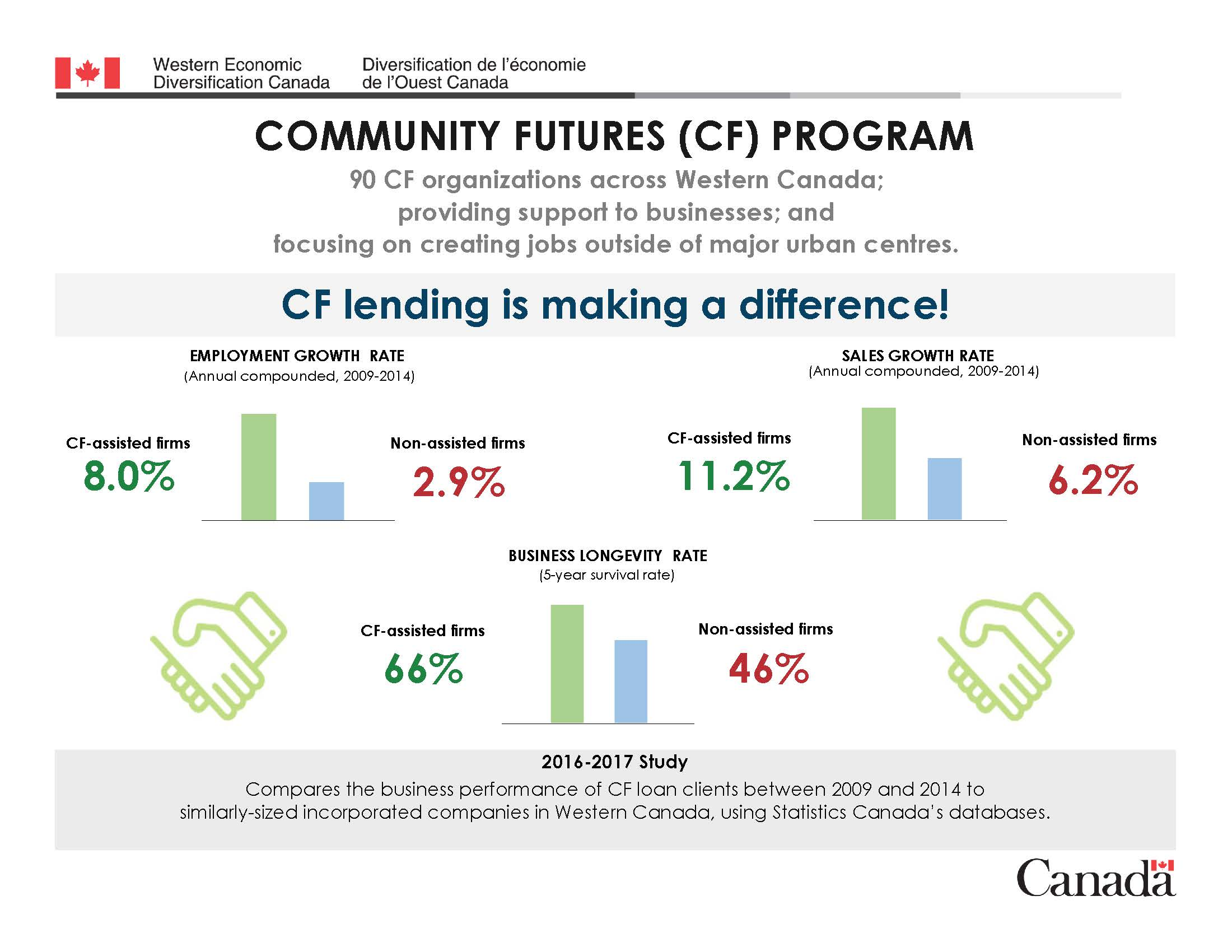 Our Financing Program is Making a Difference
