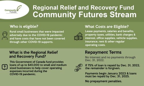 Regional Relief and Recovery Fund - COVID-19